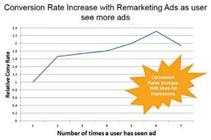 Google remarketing retargeting ads